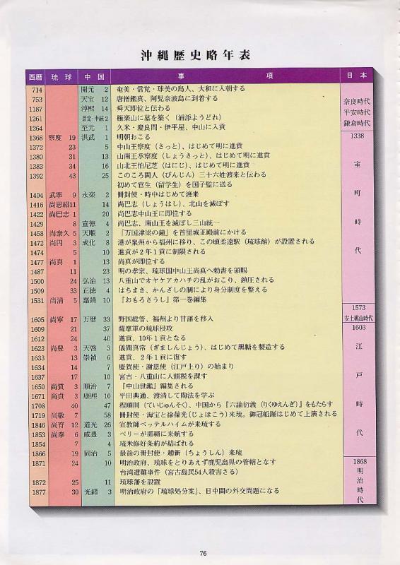 沖縄の歴史と文化77/沖縄県教育...