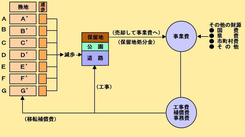 土地区画整理事業のしくみ/沖縄...
